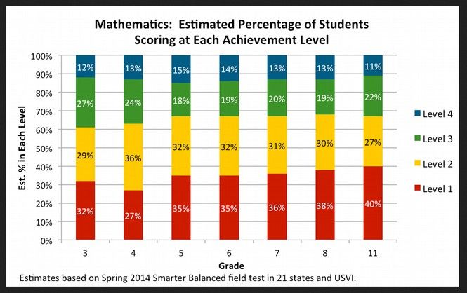 13 how high stakes tests were designed to fail only one third of all students will pass the 2015 common core sbac math test the following is a more understandable chart showing the percent of students fandeluxe Image collections