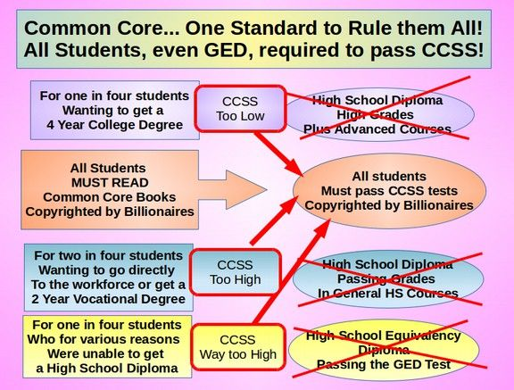 The Absurdity Of Common Core In Special >> 2 2 Common Core Standards Are Not Age Appropriate
